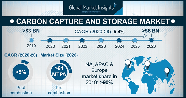 North America Carbon Capture and Storage Market, By Technology, 2016 & 2024 (MTPA)