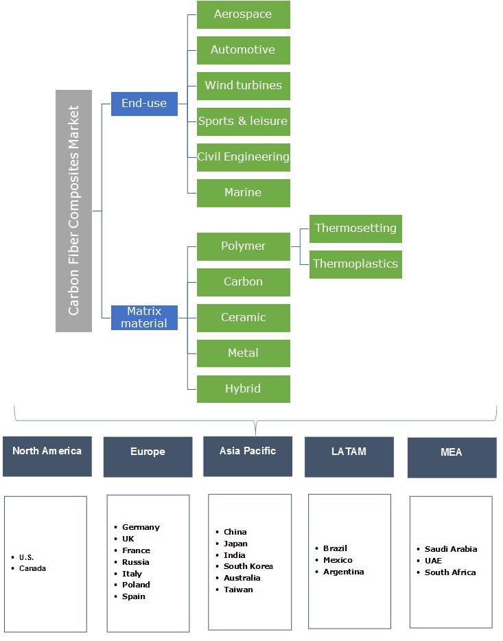 Carbon Fibre Composites Market Segmentation