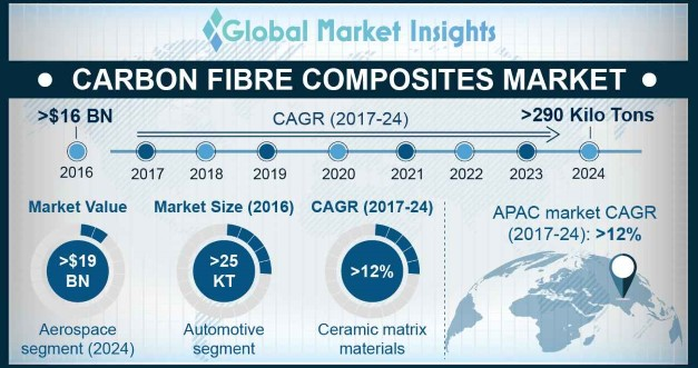 U.S. Carbon Fibre Composites Market, By End Use, 2016 & 2024, (USD Million)