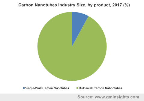 Carbon Nanotubes Industry Size, by product, 2017 (%)