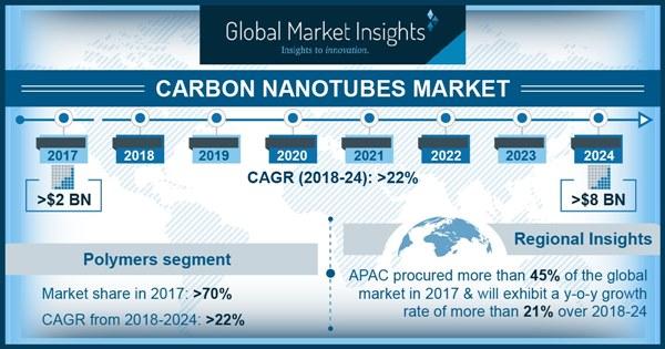 U.S. Carbon Nanotubes Market Size, By Application, 2013 - 2024 (USD Million)