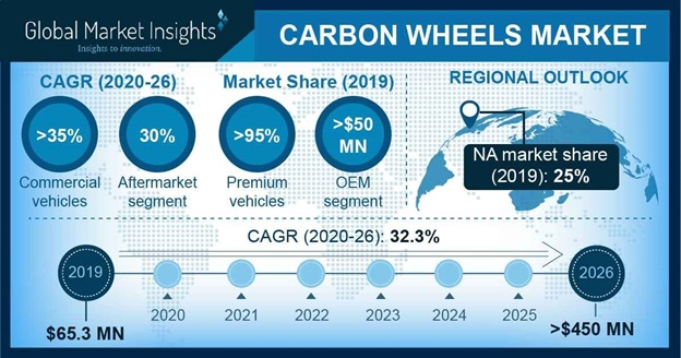 Carbon Wheels Market
