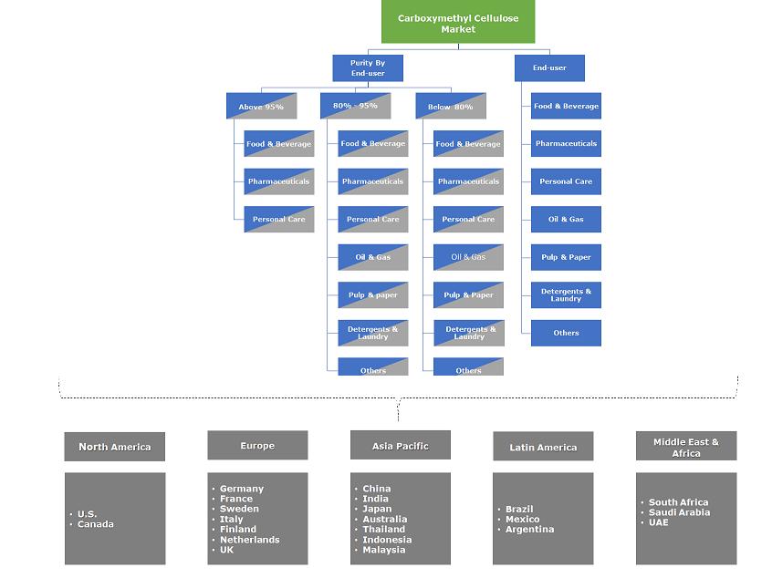 Carboxymethyl Cellulose (CMC) Market Segmentation