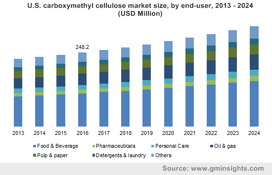 U.S. carboxymethyl cellulose market size, by end-user, 2013 - 2024 (USD Million)