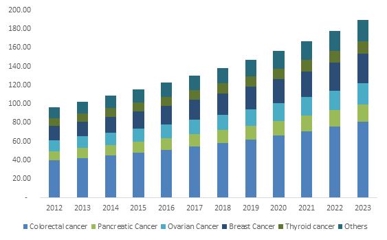 Germany Carcinoembryonic Antigen (CEA) Market size, by application, 2012-2023 (USD Million)