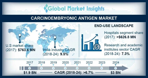 Carcinoembryonic Antigen Cea Market Share 2018 2024 Forecast Report