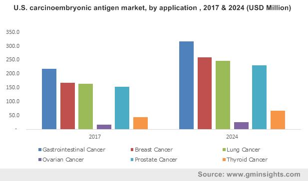 U.S. carcinoembryonic antigen market, by application , 2017 & 2024 (USD Million)