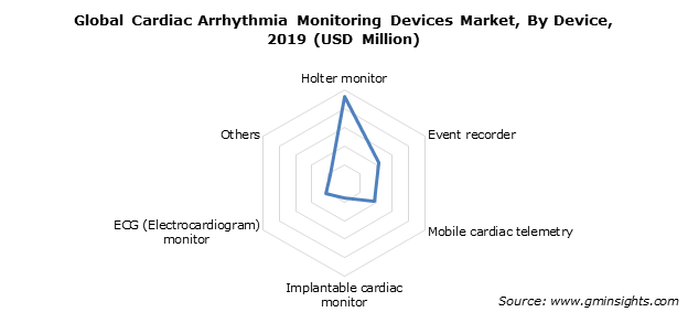 Global Cardiac Arrhythmia Monitoring Devices Market By Device