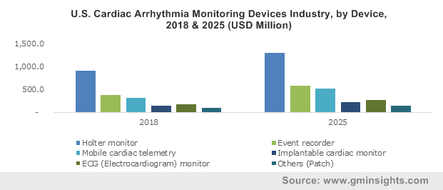 U.S. Cardiac Arrhythmia Monitoring Devices Industry, by Device, 2018 & 2025 (USD Million)