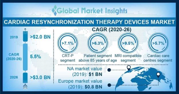 Cardiac Resynchronization Therapy (CRT) Devices Market