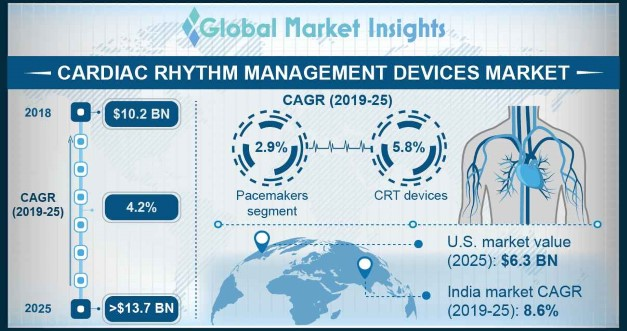 Cardiac Rhythm Management Devices Market