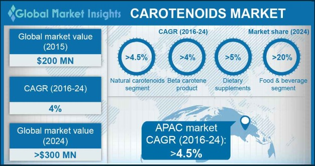 Europe Carotenoids Market, By Product, 2015 & 2024, (USD Million)
