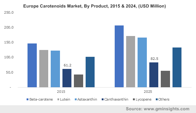 U.S. Carotenoids Market size, by product, 2015 & 2024 (USD Million)