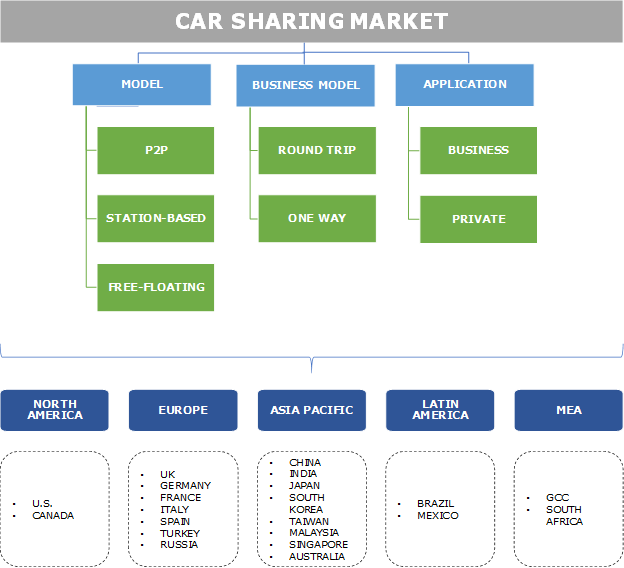 Car Sharing Market Statistics - 2024 Industry Share Forecasts