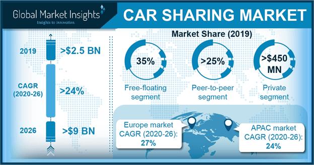 U.S. car sharing market, by application, 2017 & 2024 (USD Million)