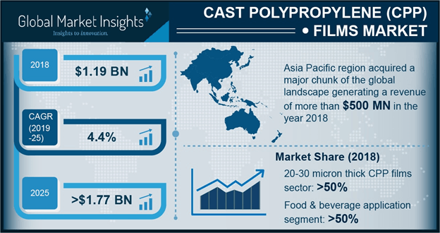 Global Cast Polypropylene (CPP) Films Market