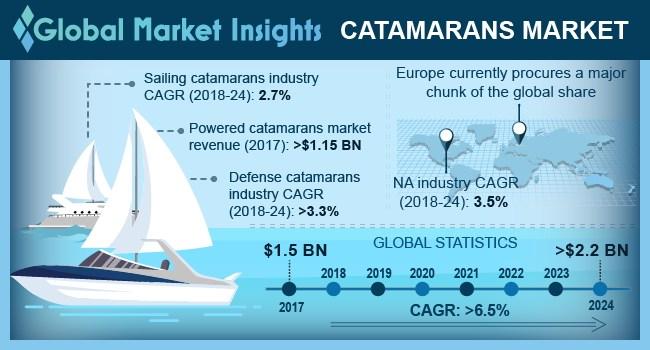 U.S. Catamarans Market, By Sailing, 2017 & 2024 (Units)
