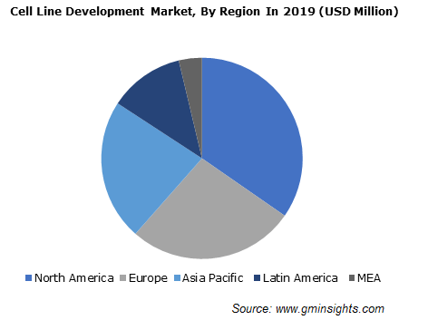 Cell Line Development Market By Region