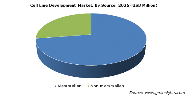 Cell Line Development Market By Source