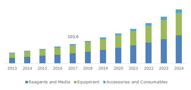 U.S. Cell Line Development Market, By Product, 2013 - 2024 (USD Million)