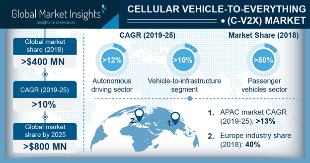 Europe Cellular Vehicle-to-Everything (C-V2X) Market Share, By Region, 2018