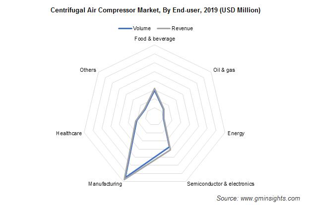 Centrifugal Air Compressor Market Analysis