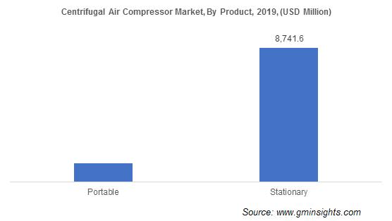 Global Centrifugal Air Compressor Market