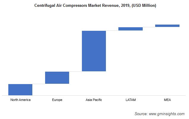 Centrifugal Air Compressor Market Revenue