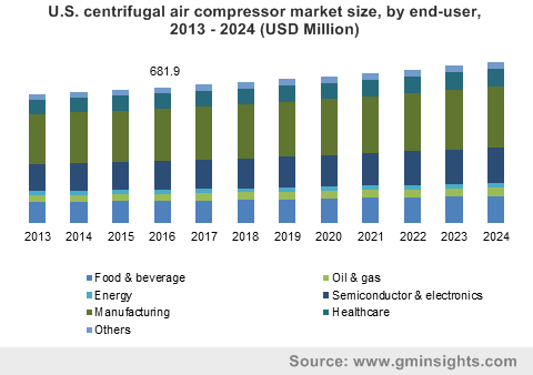U.S. centrifugal air compressor market size, by end-user, 2013 - 2024 (USD Million)