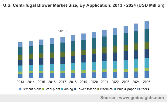 U.S. Centrifugal Blower Market Size, By Application, 2013 - 2024 (USD Million)