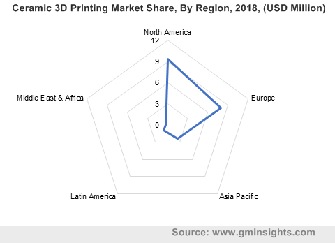 Ceramic 3D Printing Market by Region
