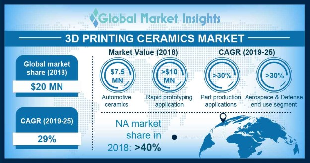 Ceramic 3D Printing Market