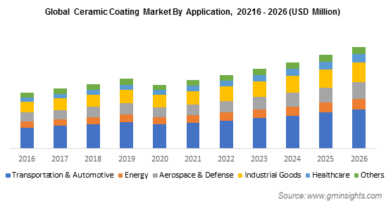 Ceramic Coating Market by Application