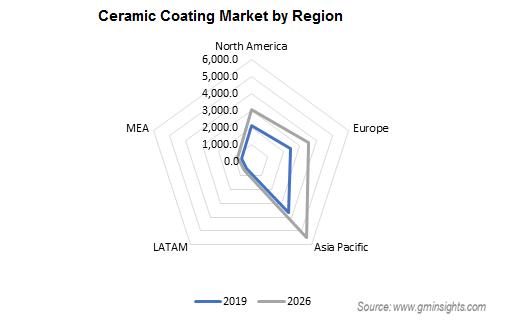 Ceramic Coating Market by Region