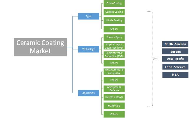 Ceramic Coating Market