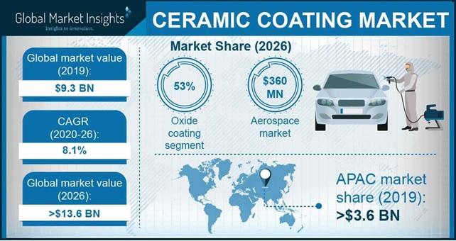 Ceramic Coating Market Outlook