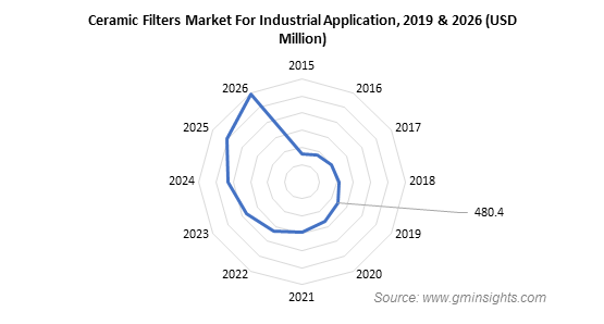 Ceramic Filters Market for Industrial Application