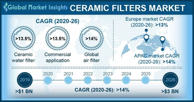 U.S. Ceramic Filters Market size, by application, 2012 - 2023 (USD Million)
