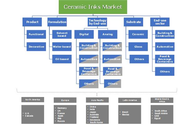 Ceramic Inks Market Segmentation