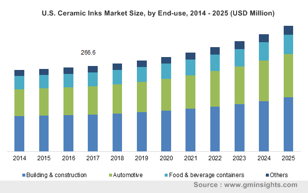 U.S. Ceramic Inks Market by End-use