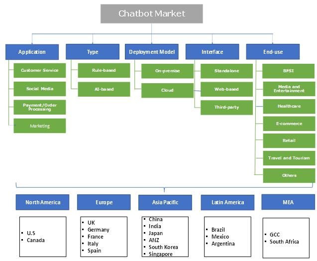 Chatbot Market Segmentation