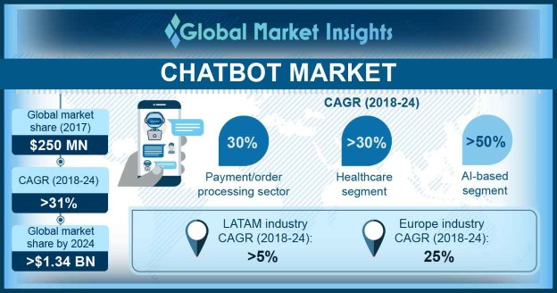 North America Chatbot Market Size, By Interface, 2017 & 2024 (USD Million)