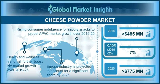 Cheese Powder Market