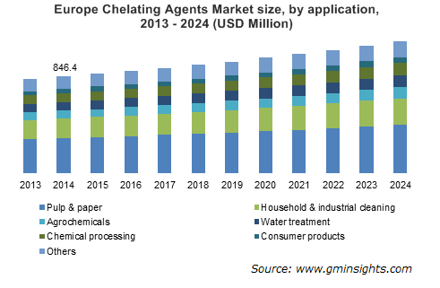 Europe Chelating Agents Market by application