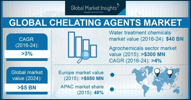 Chelating Agents Market Statistics