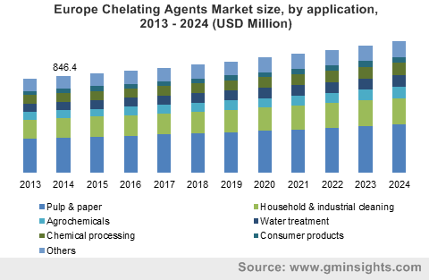 Europe Chelating Agents Market size, by application, 2013 - 2024 (USD Million)