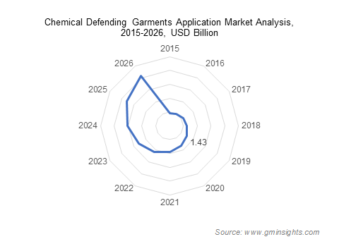 Industrial Protective Clothing Market for Chemical Defending Garments