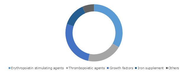 Chemotherapy-induced Myelosuppression Treatment Market Share, By Drug Class, 2018