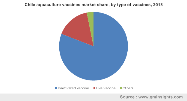 Chile aquaculture vaccines market share, by type of vaccines, 2018