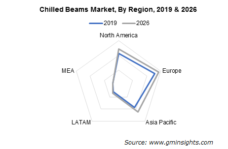 Chilled Beams Market By Region